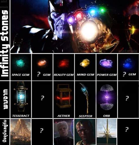 Infinity Gems In Marvel Marvel S Infinity Stones Infinity