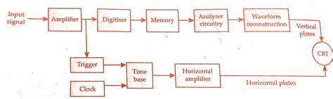 digital storage oscilloscope block diagram digital storage oscilloscope block diagram explanation ppt