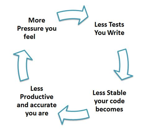 unit testing tutorial unit testing tutorial learn in 10 minutes