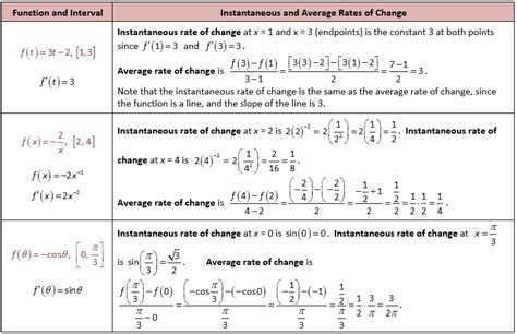 Average Rate Of Change Worksheet by Average Rate Of Change Worksheet Lesupercoin Printables