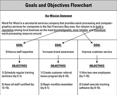 setting goals and objectives template set goals and objectives in your business plan dummies
