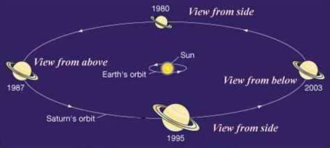 what is saturns distance from the sun the rings of saturn