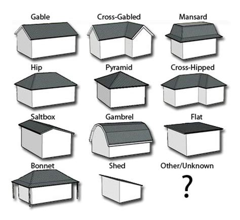 Roof Types Pictures Help Eliminating Repetition Ubermicro