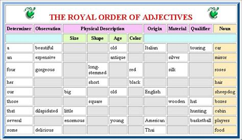 esl order of adjectives worksheet ordering adjectives mr fraiha s 4th grade e l a website