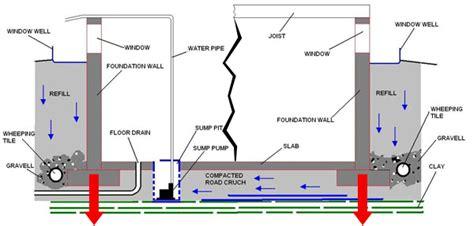 Crack Buster Foundation Repair   Concrete Foundation Crack