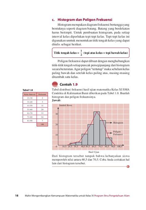 Trik Kuasai Matematika Ipa Sma Kelas X Xi Xii contoh grafik ogif id db