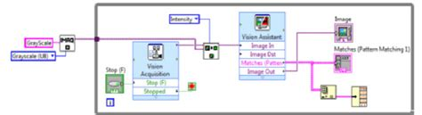 pattern matching vision assistant block diagram of pattern recognition system the vision
