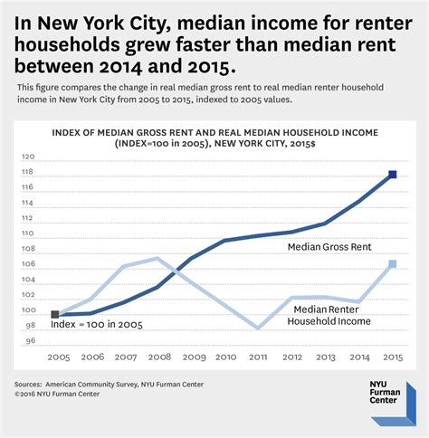 how does section 8 work in ny nyc renter household incomes grew faster than rents