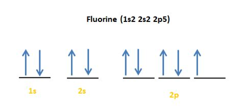 orbital diagram for fluorine orbital diagram for sodium best free home design