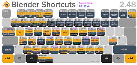 Free Youtube Home Design by Blender Keyboard Shortcuts Or Cheatsheet Markoze