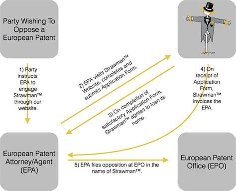 strawman diagram process costs