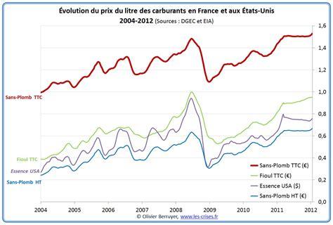le à pétrole 2484 evolution du prix du baril de p 195 169 trole depuis 2000