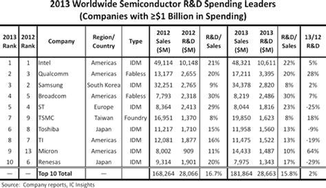top integrated circuit companies figure 1