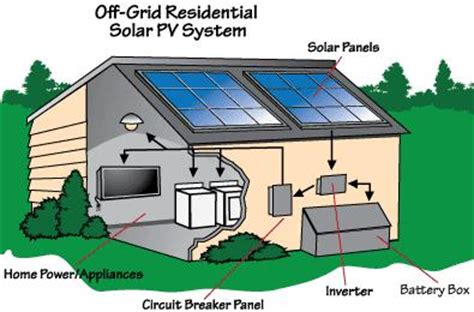 grid solar living total solar conversion for your home on a budget outdoor cooking with solar books how to live the grid with solar energy solar tribune