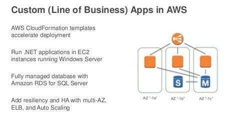 Vom Server Bis Zum Workspace Windows Anwendungen Auf Aws Aws Cloud Elb Cloudformation Template