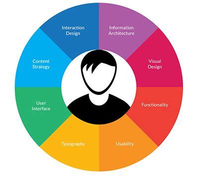 design optimisation meaning user interface development