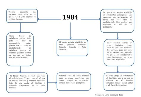 litcharts 1984 themes 1984 george orwell summary sparknotes