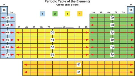 printable periodic table of elements with orbitals what are element blocks on the periodic table