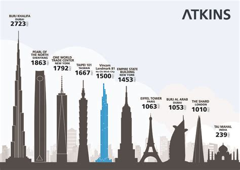 layout landmark 81 at 460m the atkins designed vincom landmark 81 tower will