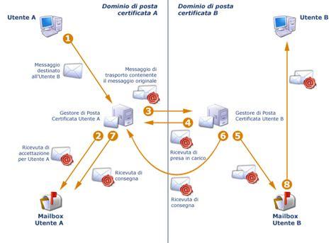 pec interno it posta certificata pec domini registrazioni server