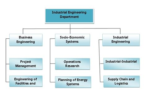 Industrial Systems Engineering Uf And Mba Masters by Departments