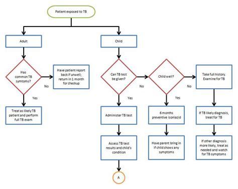 pdf flowchart microsoft flowcharts create a flowchart
