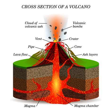 cross section of volcano what is a volcano internet geography