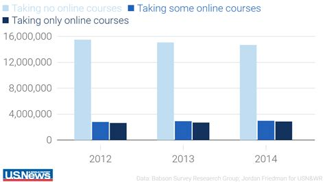 Cca Mba Ranking by Explore Education Trends In 4 Bar Graphs