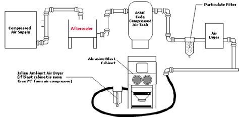 air compressor diagram wiring diagram