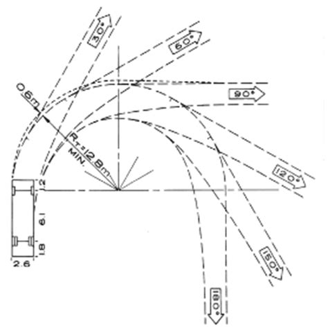 City Of Richmond Bc Access Truck Turning Radius Template Dwg