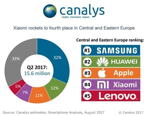apple europe xiaomi et huawei d 233 passent apple android dz com