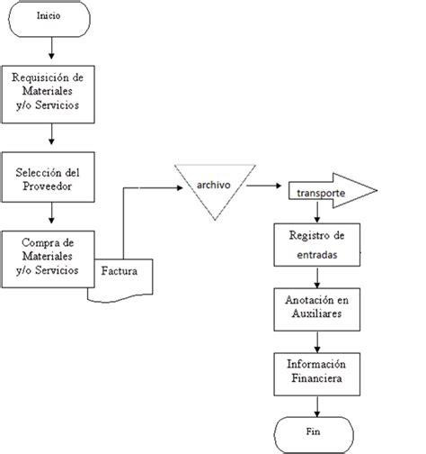 proceso de compra de materia prima compras