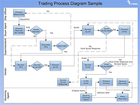sample 6 cross functional flow chart trading process
