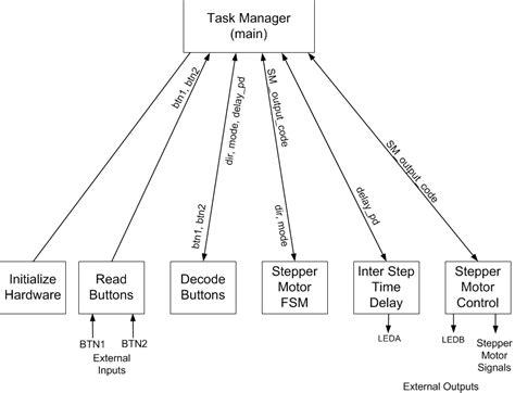 data flow diagram tutorial for beginner learn digilentinc dfd for stepper motor