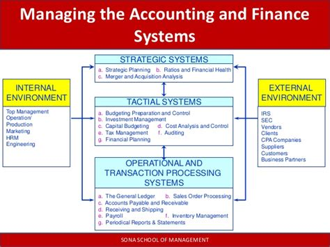 Mba Financial Accounting And Analysis by Management Information Systems Functional Areas Of