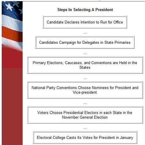 electoral college process flowchart election process flow chart