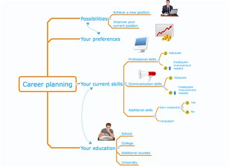 Conceptdraw Sles Mind Maps Idea Communication Career Mind Map Template