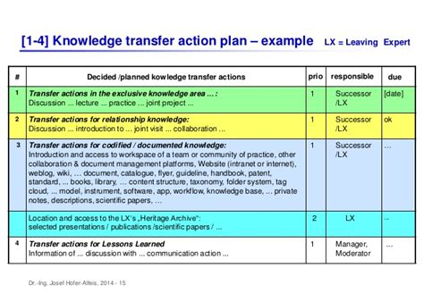 knowledge transfer template kt plan template plan template