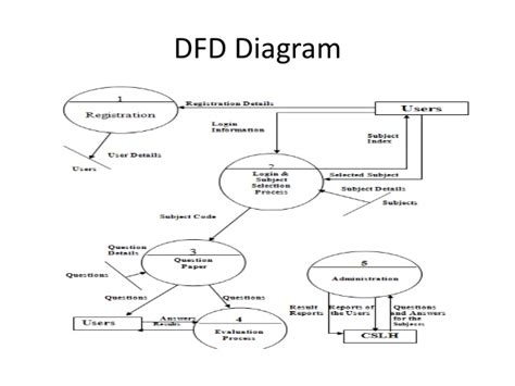 layout of online examination system online examination system project ppt
