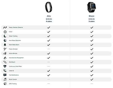 Which Fitbit Tracks Floors - solved does alta track floors fitbit community