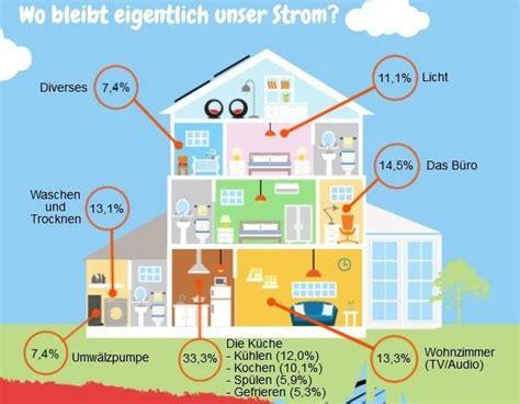 Was Verbraucht Am Meisten Strom Im Haushalt 2447 by Infografik Die Gr 246 223 Ten Stromfresser Im Haushalt