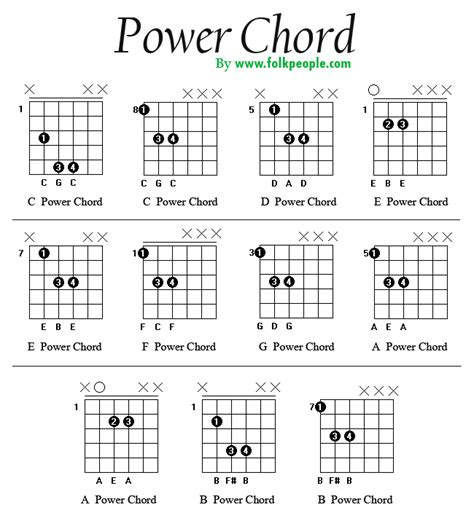 C Power Chord Guitar