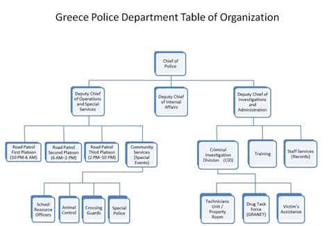 Org Table Table Of Organization Greece Ny Department