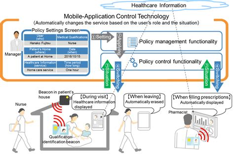 technology at home mobile app control technology to revolutionize home healthcare