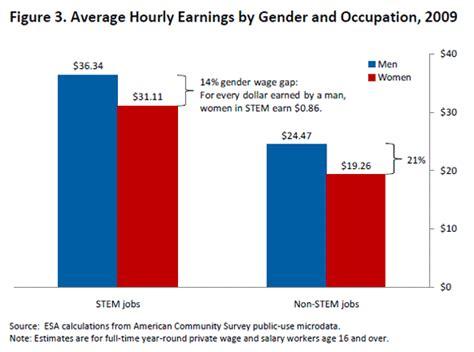 women missing   high paying stem jobs