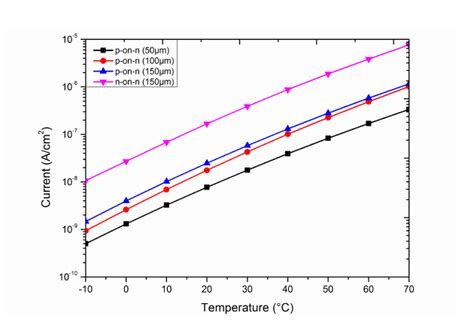 diode voltage as a function of temperature edgeless diode leakage current dependence on temperature edgeless