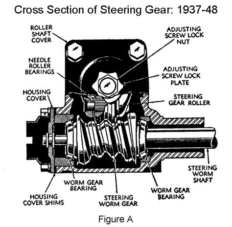 How Is The Shaft For The Sector Gear Held In Place In The