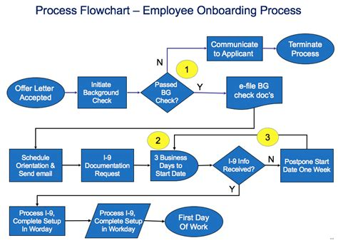 personnel flow chart template onboarding process flow chartppt best practice