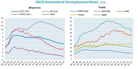 aumento el fondo de desempleo aumento el fondo de desempleo mayo 2016 desempleo hay