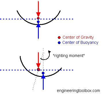 finding the center of gravity of a boat center of gravity and buoyancy